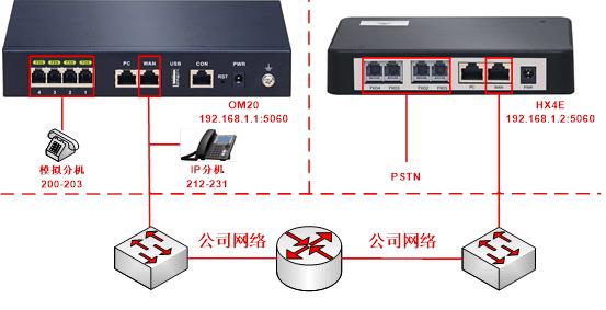 模拟电话交换机和IPPBX之间进行连接,互通也是可以的